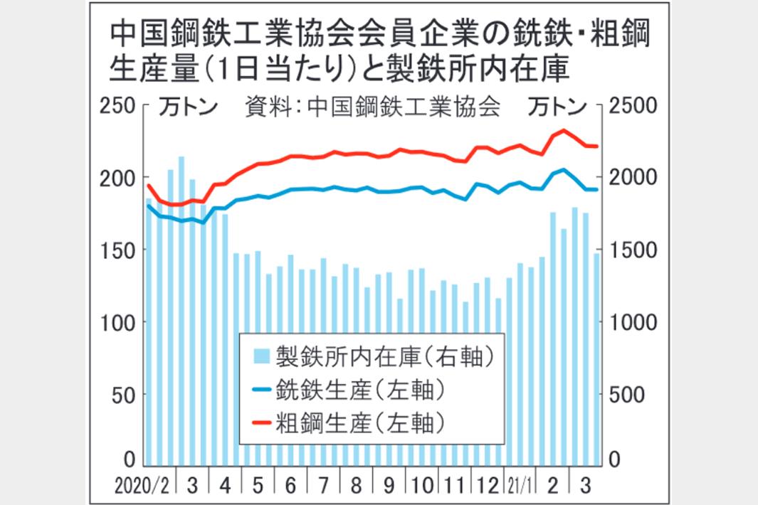 中国 粗鋼生産が減少傾向