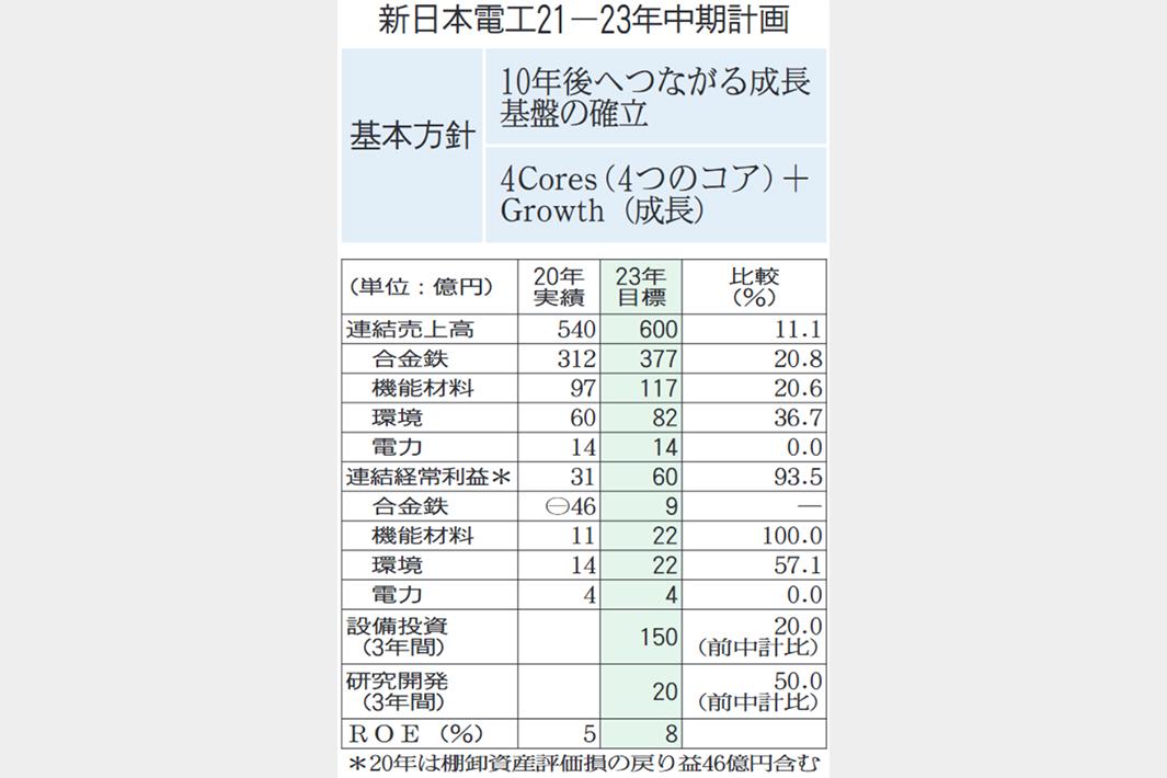 新日本電工、DX・脱炭素に布石 合金鉄の生産最適化 安定収益体制へ