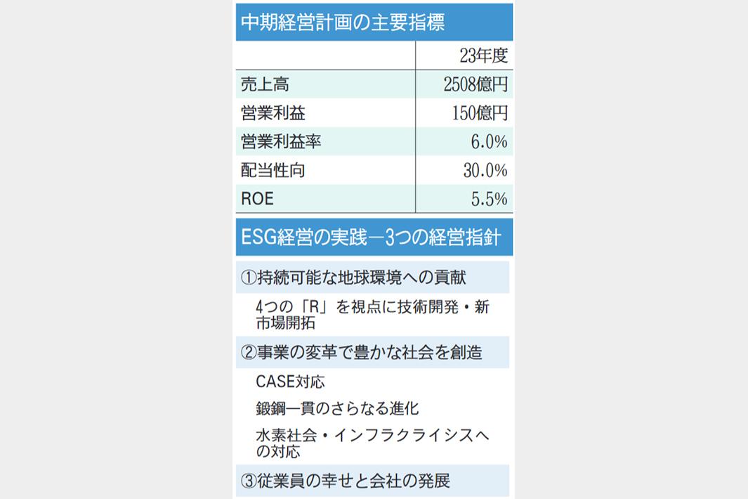 愛知製鋼 23年度営業益150億円目標