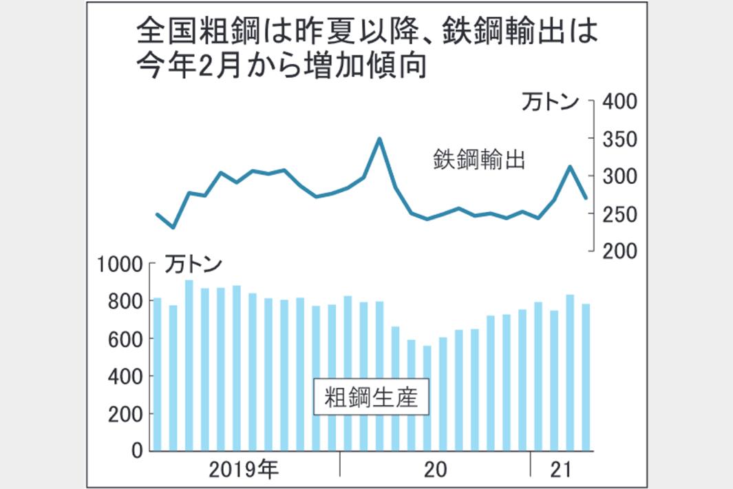 全国粗鋼 4月19%増782万トン 製造業回復