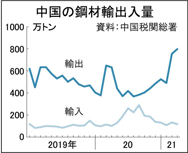 中国4月鋼材輸出、2カ月連続700万トン超