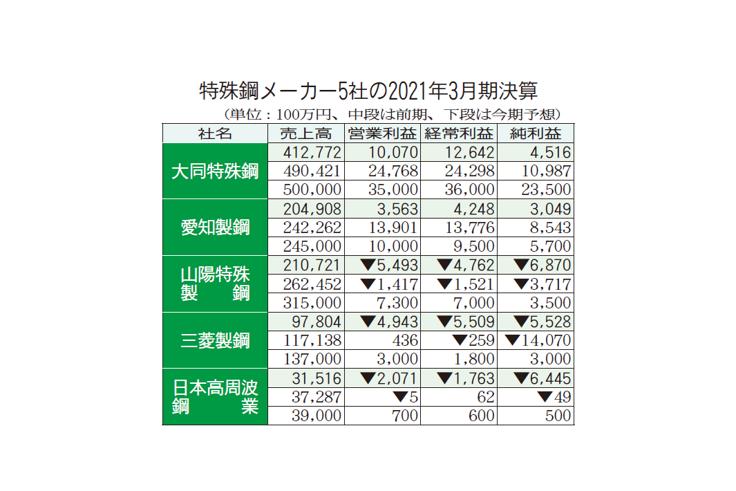 特殊鋼メーカー5社決算 前期赤字3社、今期黒字へ 前下期からの回復続く