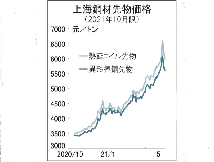 中国政府 鋼材価格高騰抑制へ 違法値上げを厳罰化