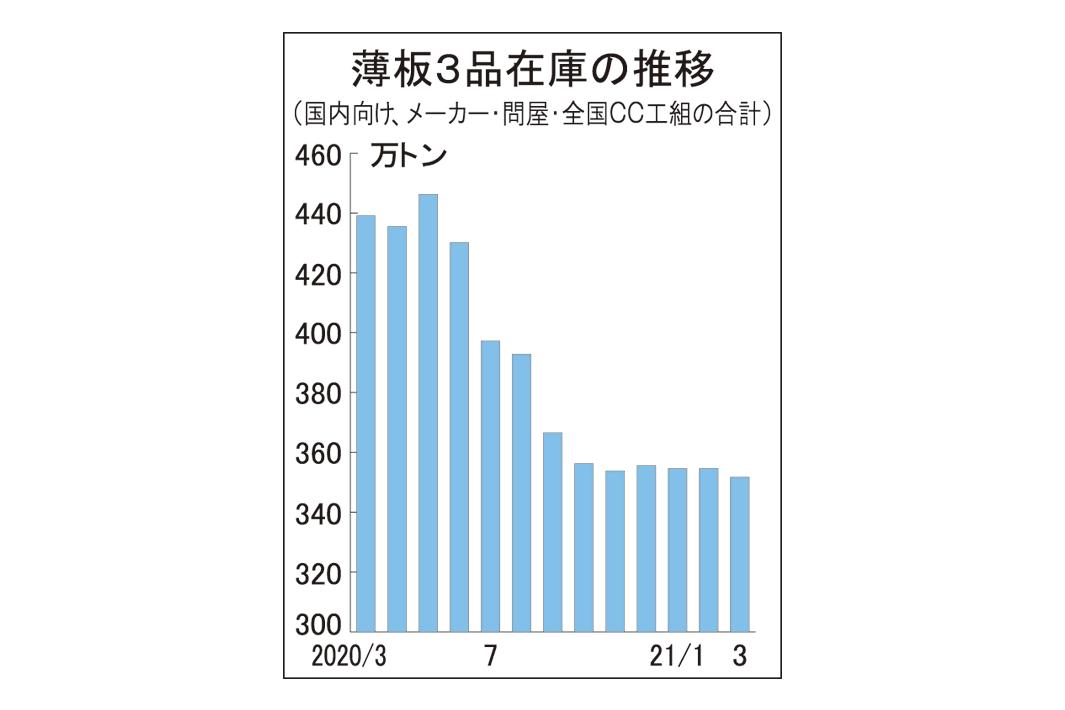 薄板3品 3月末在庫352万トンに減 在庫率、4年ぶり2カ月割れ