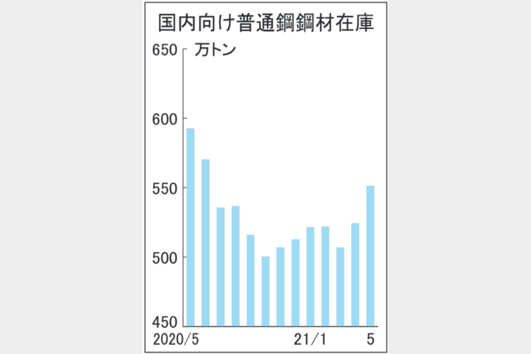 5月末国内向け普通鋼在庫、2カ月連続増551万トン