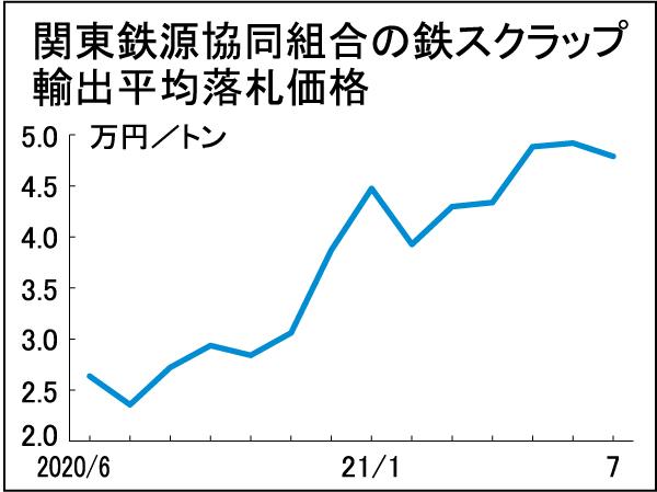 鉄スクラップ輸出入札 関東5カ月ぶり下落、数量も低水準