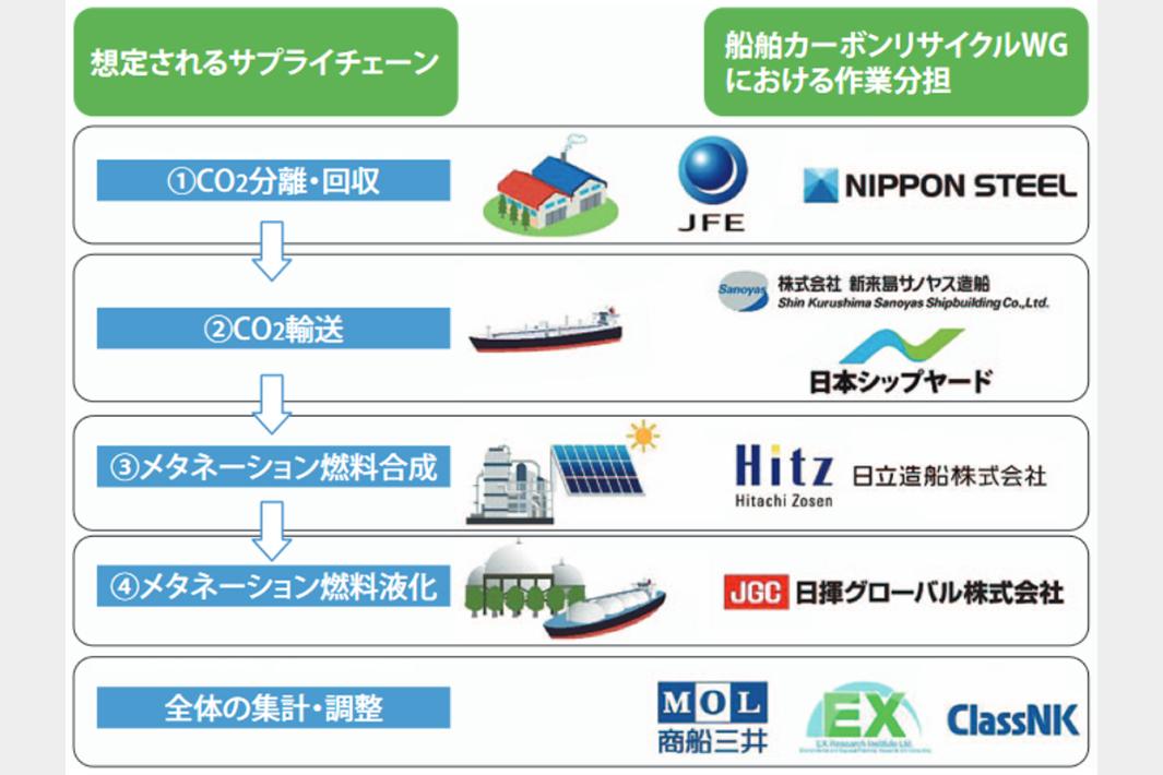 カーボンリサイクルメタン、船舶ゼロエミ燃料に CCR研究会、可能性評価