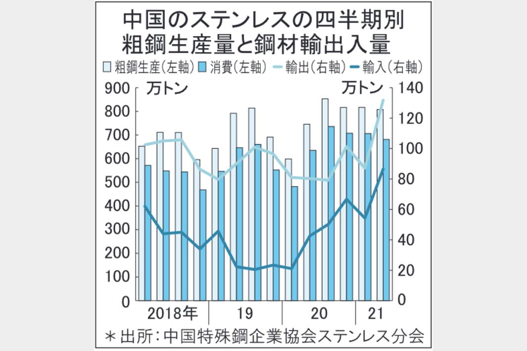 中国ステンレス粗鋼 1―6月生産量が最高