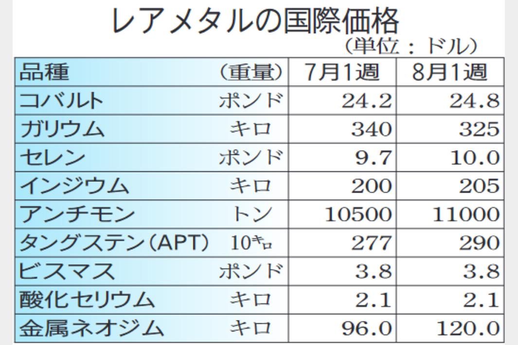 レアメタル国際相場/実需堅調で上げ優勢/中国供給不安も後押し/磁石向け希土類上昇