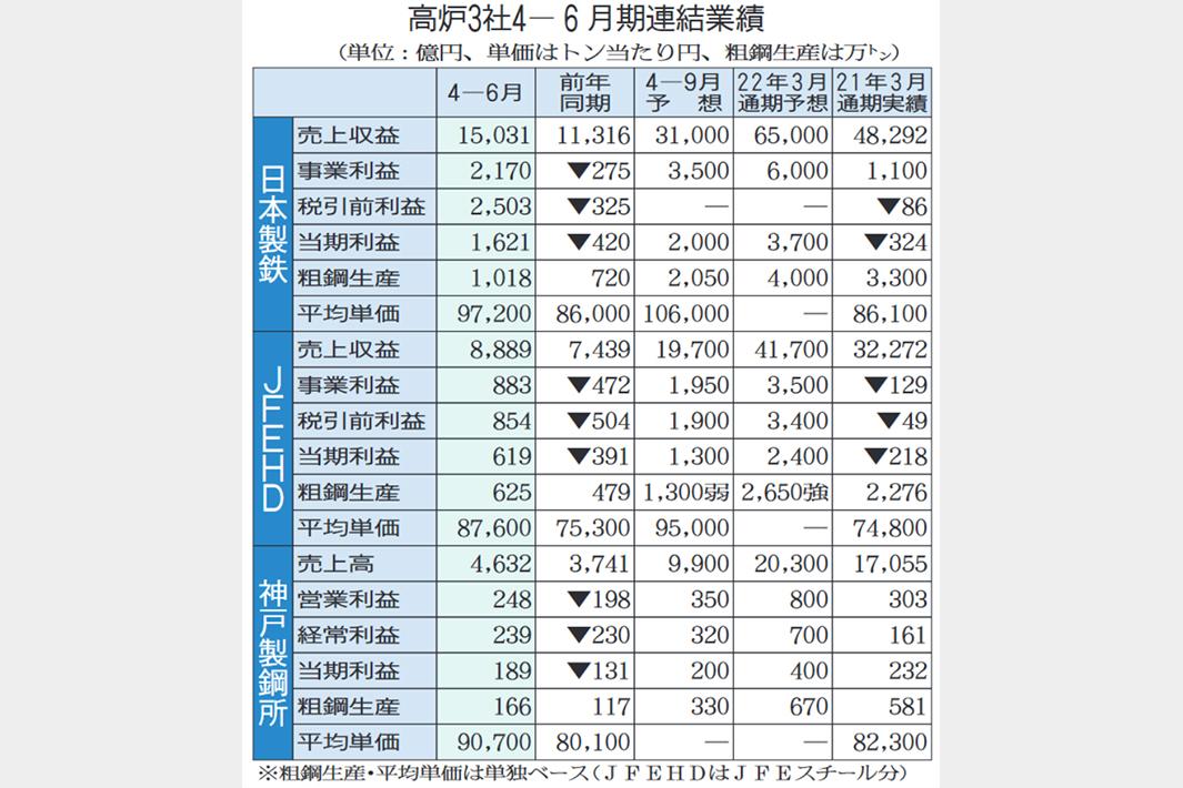 高炉3社、大幅に上方修正 今期利益、近年の最高水準