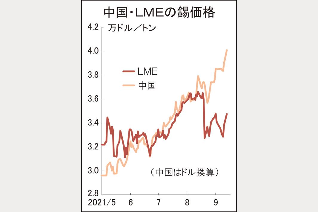 中国錫価格4万ドルに高騰 LMEと乖離