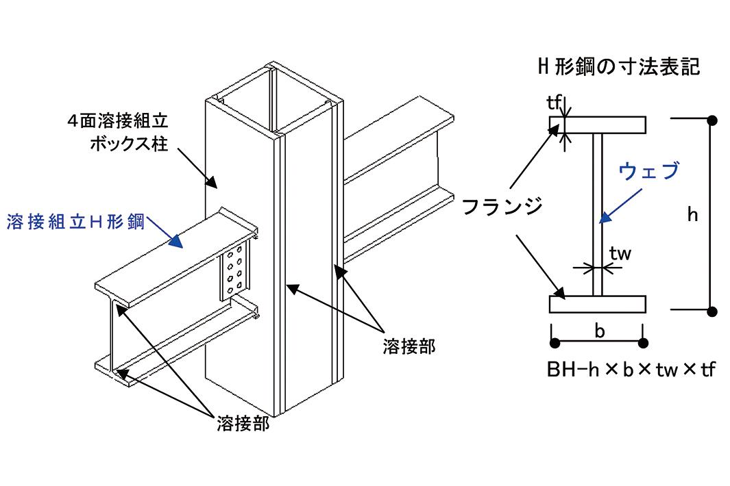 JFEスチール 建築構造用550ニュートン級熱加工制御鋼 薄肉製品、福山でも製造