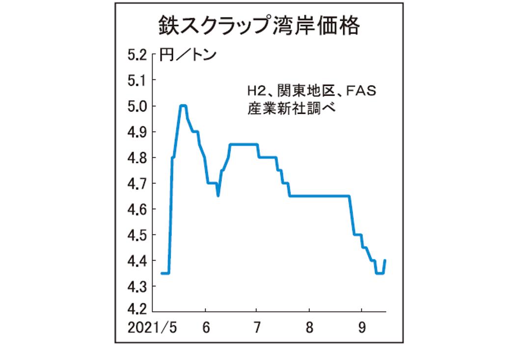 鉄スクラップ湾岸価格 関東、H2が500円反発