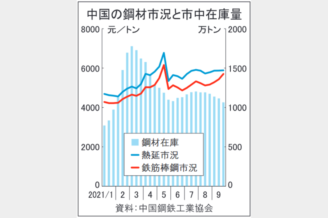中国鉄鋼相場、連休明け堅調 減産進み需給調整へ 製鉄所の操業制限続く 原料高、国内鉱山開発促す