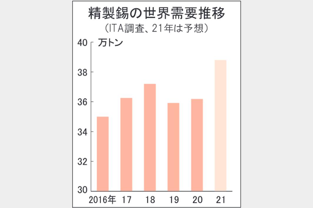 世界錫需要21年7.2%増加へ はんだ・ブリキが急増