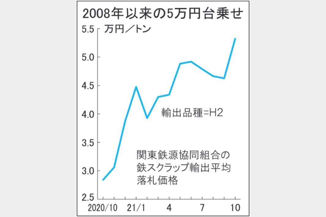 鉄スクラップ関東輸出価格5万3213円 10契6963円上昇 13年ぶり高値